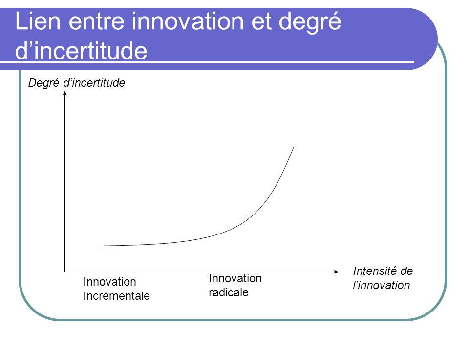 Lien entre innovation et degré d'incertitude Intensité de l'innovation Innovation Incrémentale Innovation radicale Degré d'incertitude