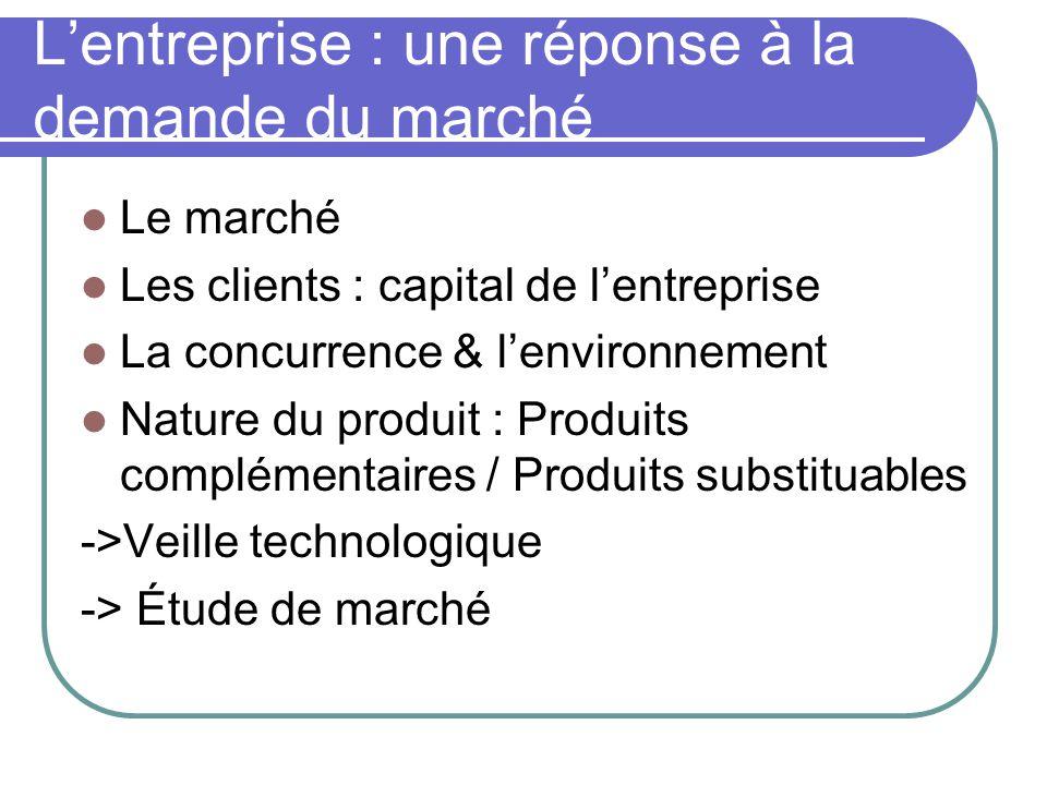 L'entreprise : une réponse à la demande du marché  Le marché  Les clients : capital de l'entreprise  La concurrence & l'environnement  Nature du p