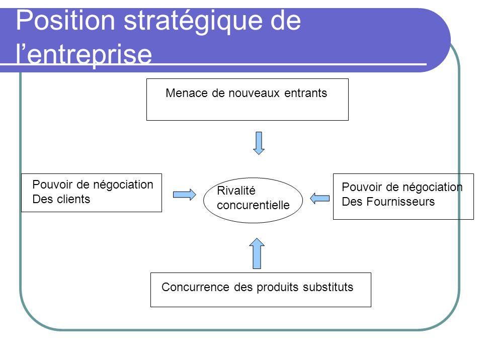 Position stratégique de l'entreprise Menace de nouveaux entrants Pouvoir de négociation Des clients Rivalité concurentielle Pouvoir de négociation Des