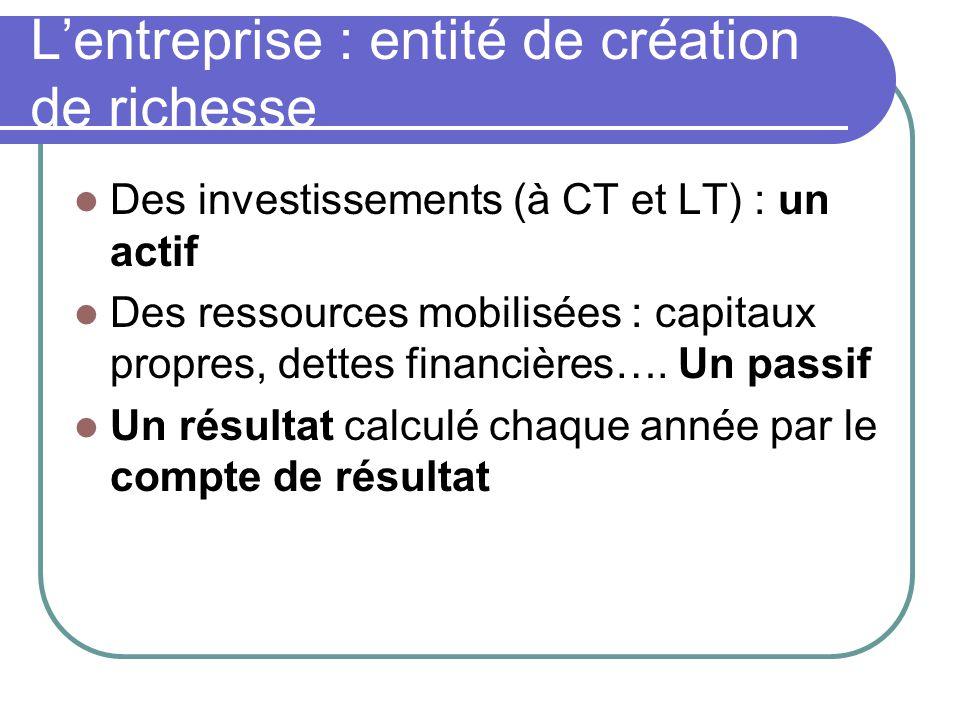 L'entreprise : entité de création de richesse  Des investissements (à CT et LT) : un actif  Des ressources mobilisées : capitaux propres, dettes fin
