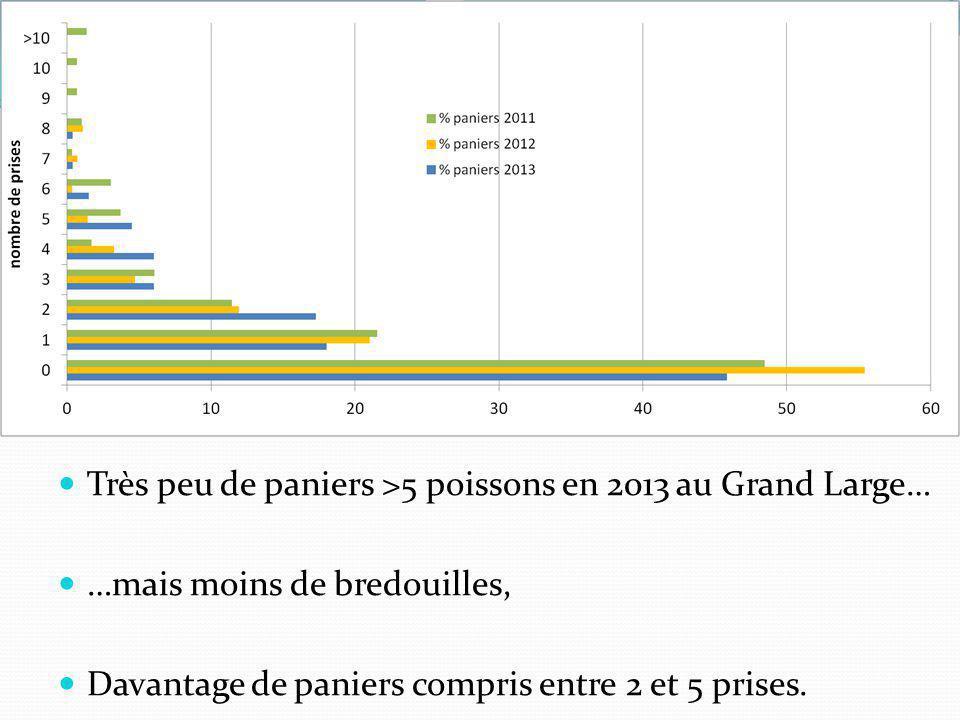  Très peu de paniers >5 poissons en 2013 au Grand Large…  …mais moins de bredouilles,  Davantage de paniers compris entre 2 et 5 prises.