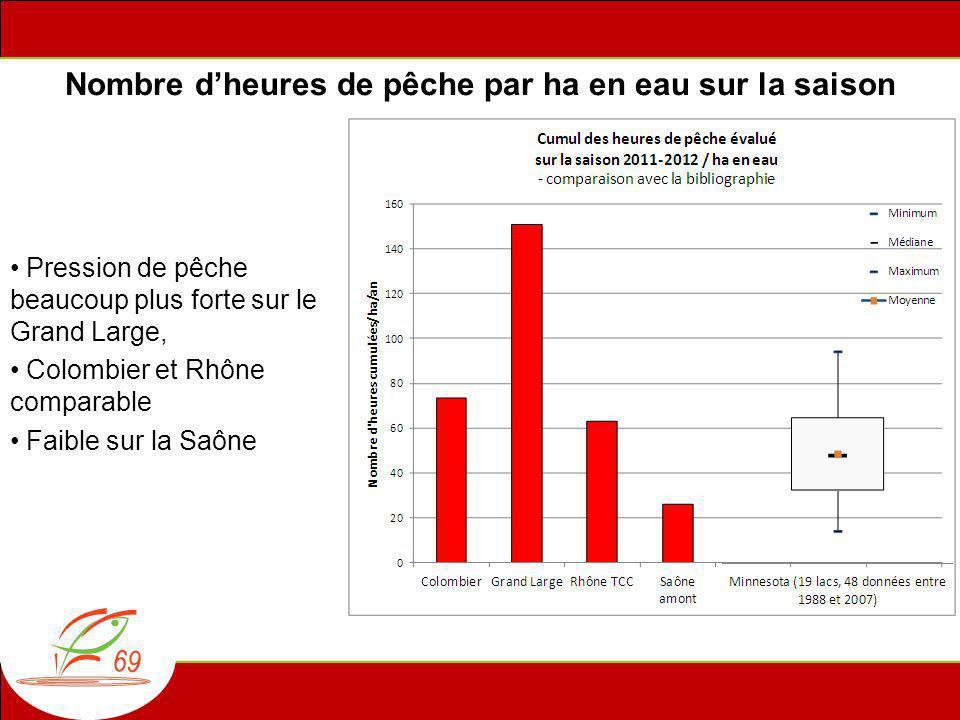 Nombre d'heures de pêche par ha en eau sur la saison • Pression de pêche beaucoup plus forte sur le Grand Large, • Colombier et Rhône comparable • Faible sur la Saône