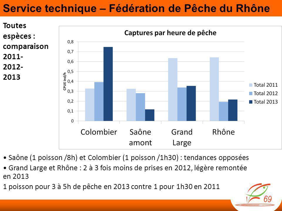 Toutes espèces : comparaison 2011- 2012- 2013 • Saône (1 poisson /8h) et Colombier (1 poisson /1h30) : tendances opposées • Grand Large et Rhône : 2 à 3 fois moins de prises en 2012, légère remontée en 2013 1 poisson pour 3 à 5h de pêche en 2013 contre 1 pour 1h30 en 2011 Service technique – Fédération de Pêche du Rhône