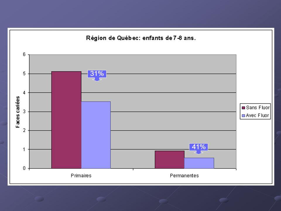 31% 41%