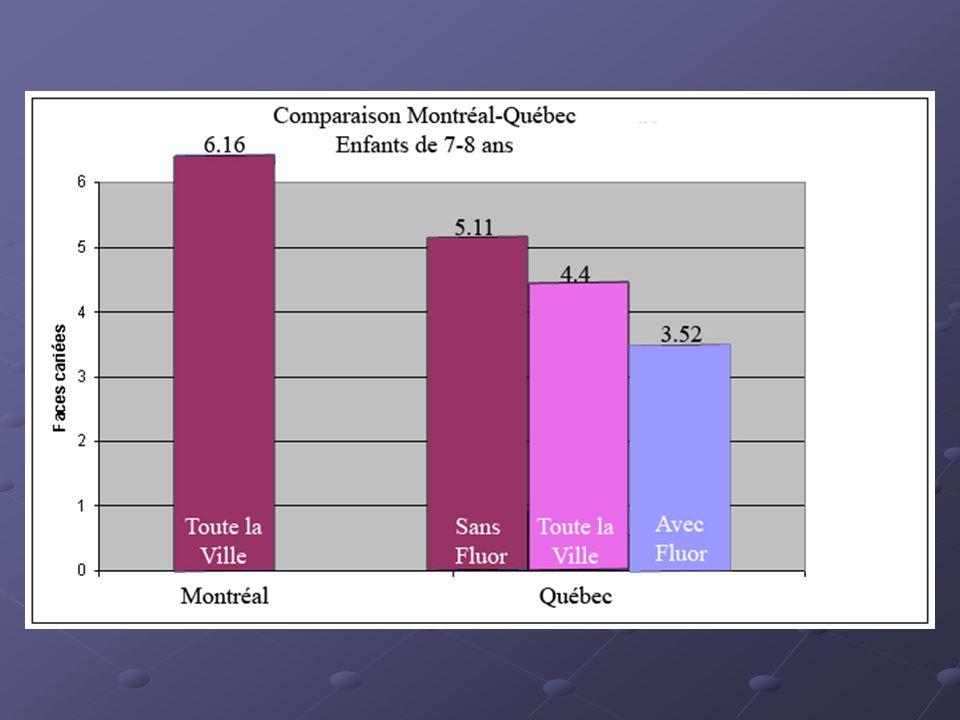 Sécurité de la fluoration Sur la santé  Depuis plus de 60 ans que la fluoration existe, un grand nombre d'études ont été réalisées pour vérifier l'impact sur la santé.