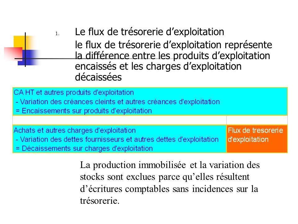 1. Le flux de trésorerie d'exploitation le flux de trésorerie d'exploitation représente la différence entre les produits d'exploitation encaissés et l