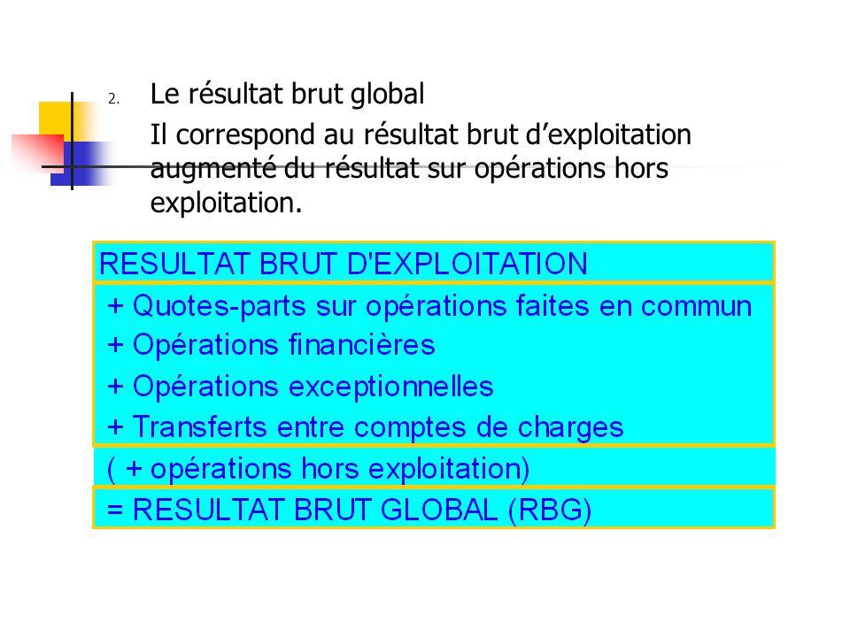2. Le résultat brut global Il correspond au résultat brut d'exploitation augmenté du résultat sur opérations hors exploitation.