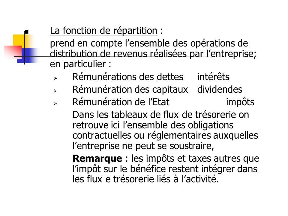  La fonction de répartition : prend en compte l'ensemble des opérations de distribution de revenus réalisées par l'entreprise; en particulier :  Rém
