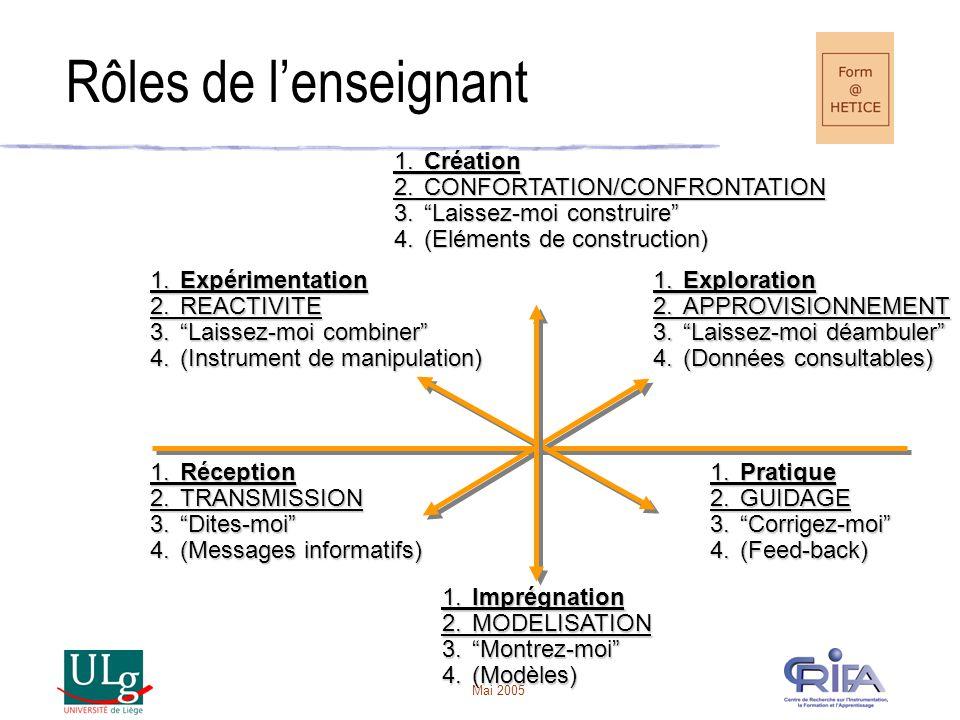 """Mai 2005 1.Pratique 2.GUIDAGE 3.""""Corrigez-moi"""" 4.(Feed-back) 1.Imprégnation 2.MODELISATION 3.""""Montrez-moi"""" 4.(Modèles) 1.Réception 2.TRANSMISSION 3.""""D"""