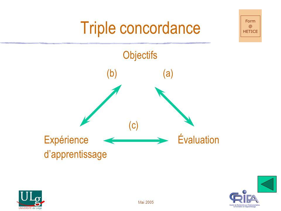 Mai 2005 Triple concordance Objectifs (b)(a) (c) Expérience Évaluation d'apprentissage