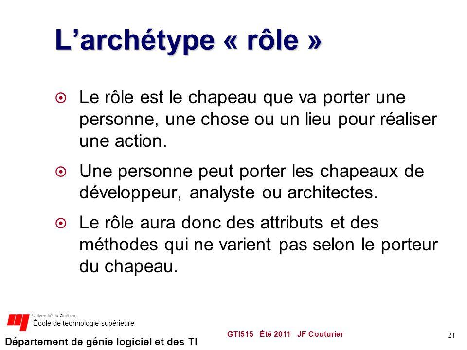 Département de génie logiciel et des TI Université du Québec École de technologie supérieure L'archétype « rôle »  Le rôle est le chapeau que va porter une personne, une chose ou un lieu pour réaliser une action.