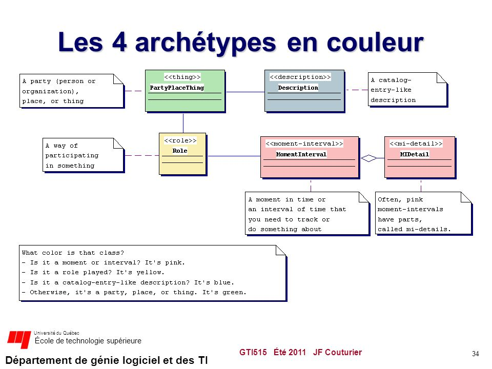 Département de génie logiciel et des TI Université du Québec École de technologie supérieure Les 4 archétypes en couleur 34 GTI515 Été 2011 JF Couturier