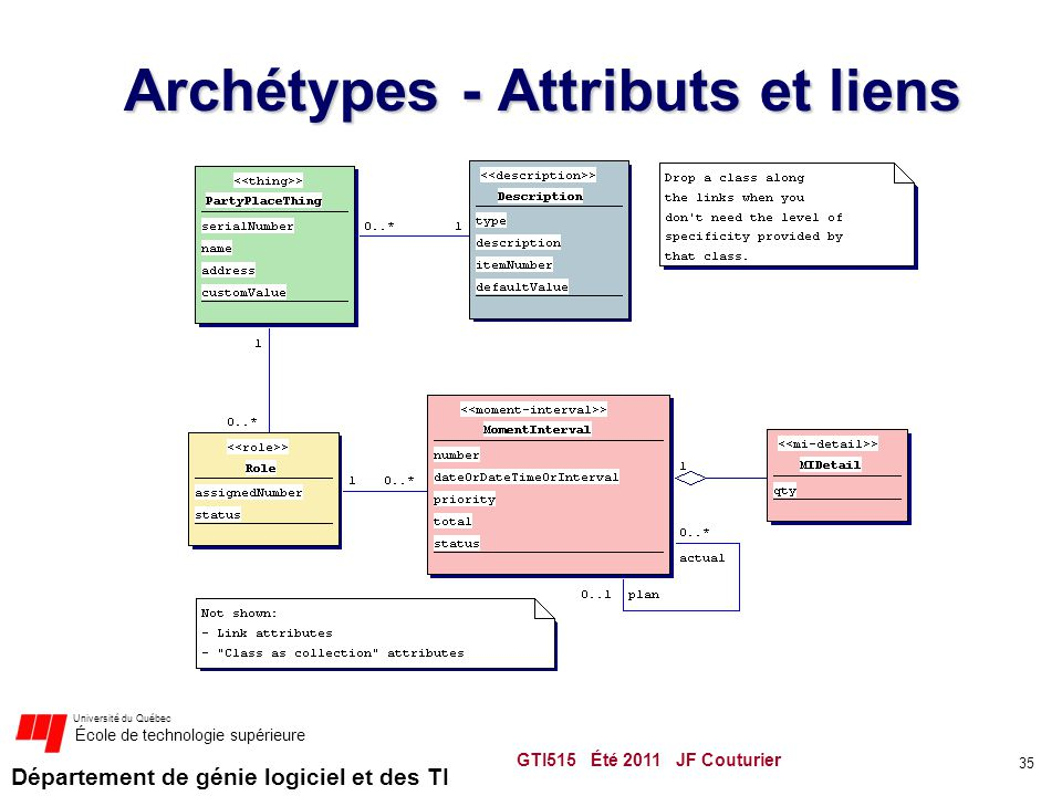 Département de génie logiciel et des TI Université du Québec École de technologie supérieure Archétypes - Attributs et liens GTI515 Été 2011 JF Couturier 35