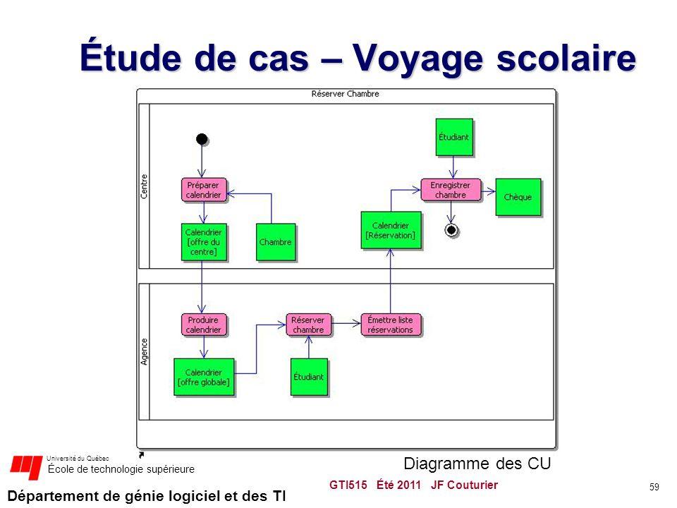 Département de génie logiciel et des TI Université du Québec École de technologie supérieure Étude de cas – Voyage scolaire GTI515 Été 2011 JF Couturier 59 Diagramme des CU