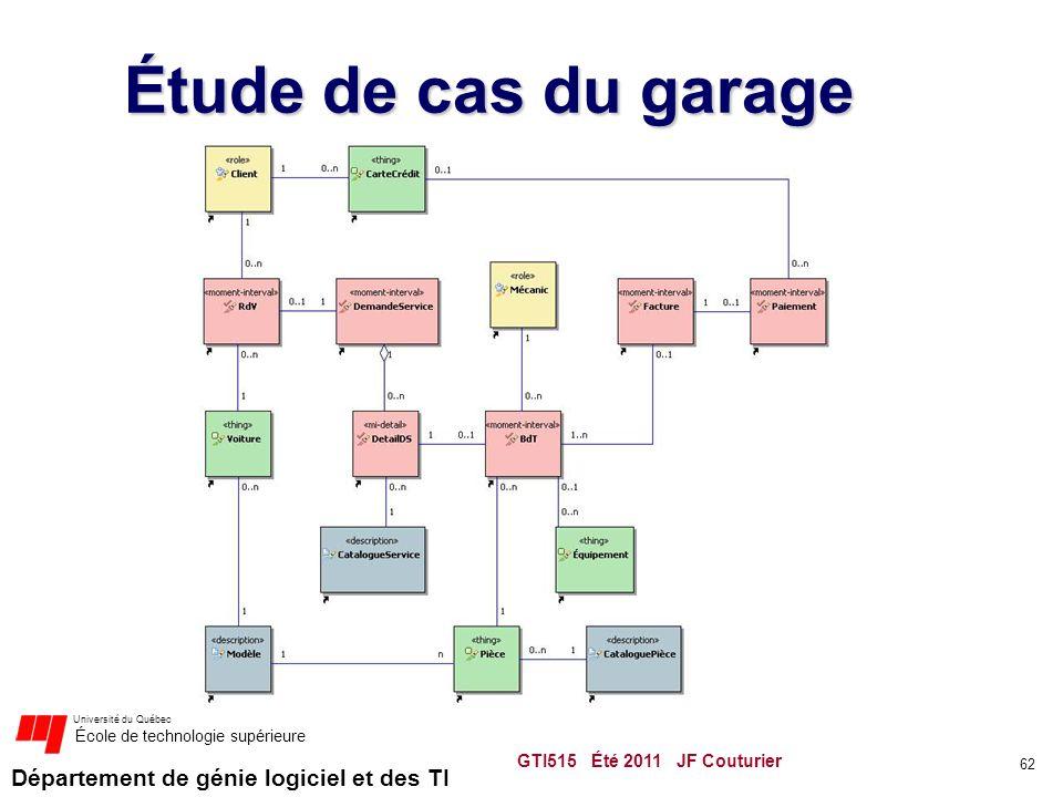 Département de génie logiciel et des TI Université du Québec École de technologie supérieure Étude de cas du garage GTI515 Été 2011 JF Couturier 62