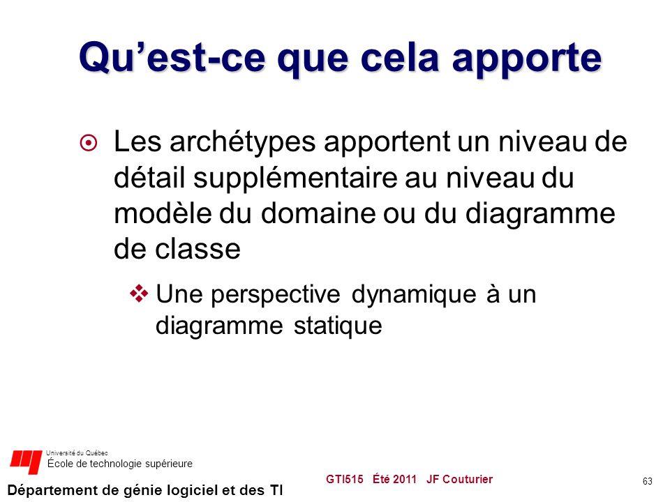 Département de génie logiciel et des TI Université du Québec École de technologie supérieure Qu'est-ce que cela apporte  Les archétypes apportent un niveau de détail supplémentaire au niveau du modèle du domaine ou du diagramme de classe  Une perspective dynamique à un diagramme statique GTI515 Été 2011 JF Couturier 63