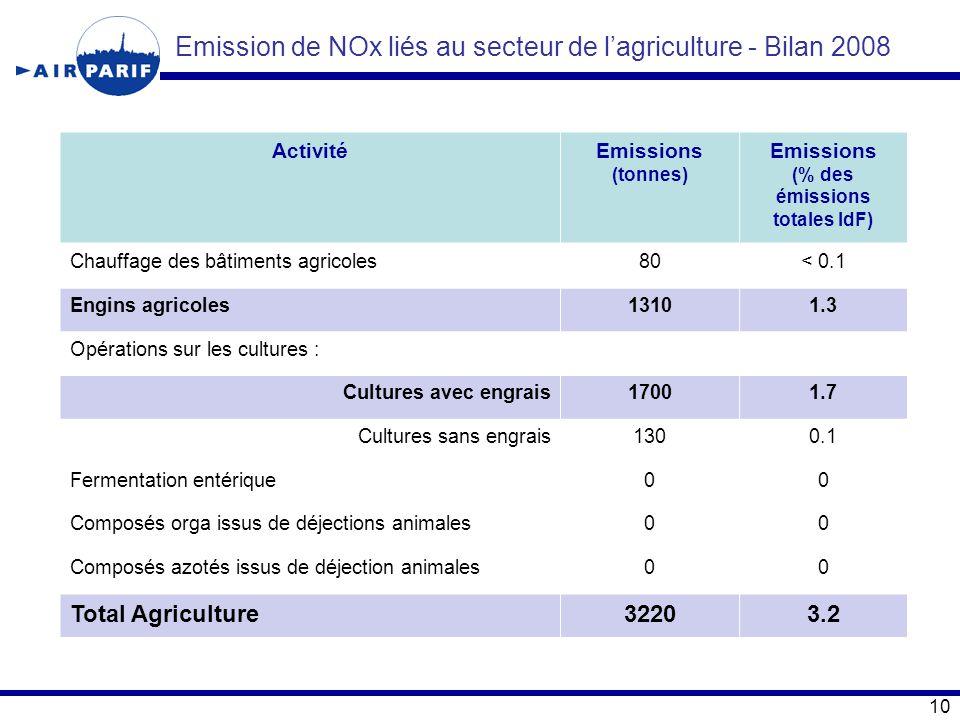 Emission de NOx liés au secteur de l'agriculture - Bilan 2008 ActivitéEmissions (tonnes) Emissions (% des émissions totales IdF) Chauffage des bâtimen