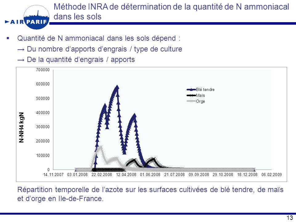  Quantité de N ammoniacal dans les sols dépend : → Du nombre d'apports d'engrais / type de culture → De la quantité d'engrais / apports Répartition t