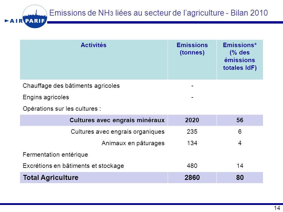 Emissions de NH 3 liées au secteur de l'agriculture - Bilan 2010 ActivitésEmissions (tonnes) Emissions* (% des émissions totales IdF) Chauffage des bâ