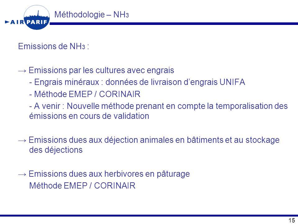 Méthodologie – NH 3 Emissions de NH 3 : → Emissions par les cultures avec engrais - Engrais minéraux : données de livraison d'engrais UNIFA - Méthode