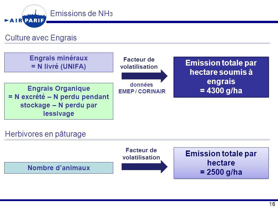 16 Emissions de NH 3 Engrais minéraux = N livré (UNIFA) Engrais Organique = N excrété – N perdu pendant stockage – N perdu par lessivage Facteur de vo