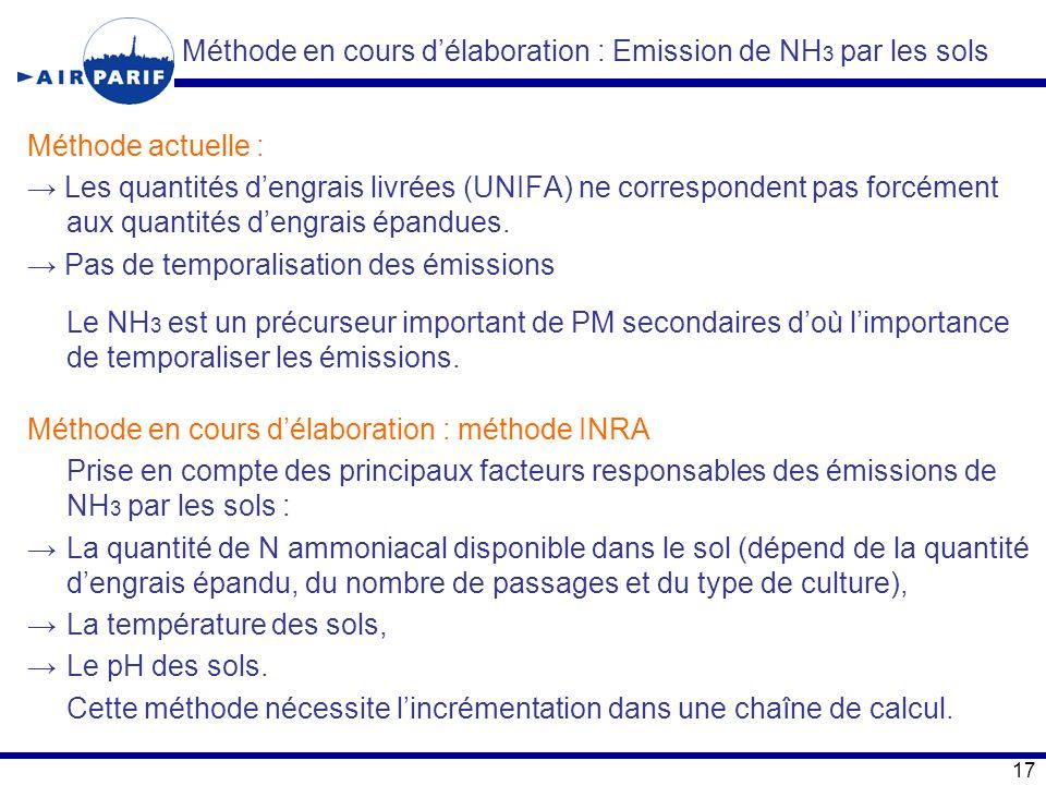 Méthode en cours d'élaboration : Emission de NH 3 par les sols Méthode actuelle : → Les quantités d'engrais livrées (UNIFA) ne correspondent pas forcé