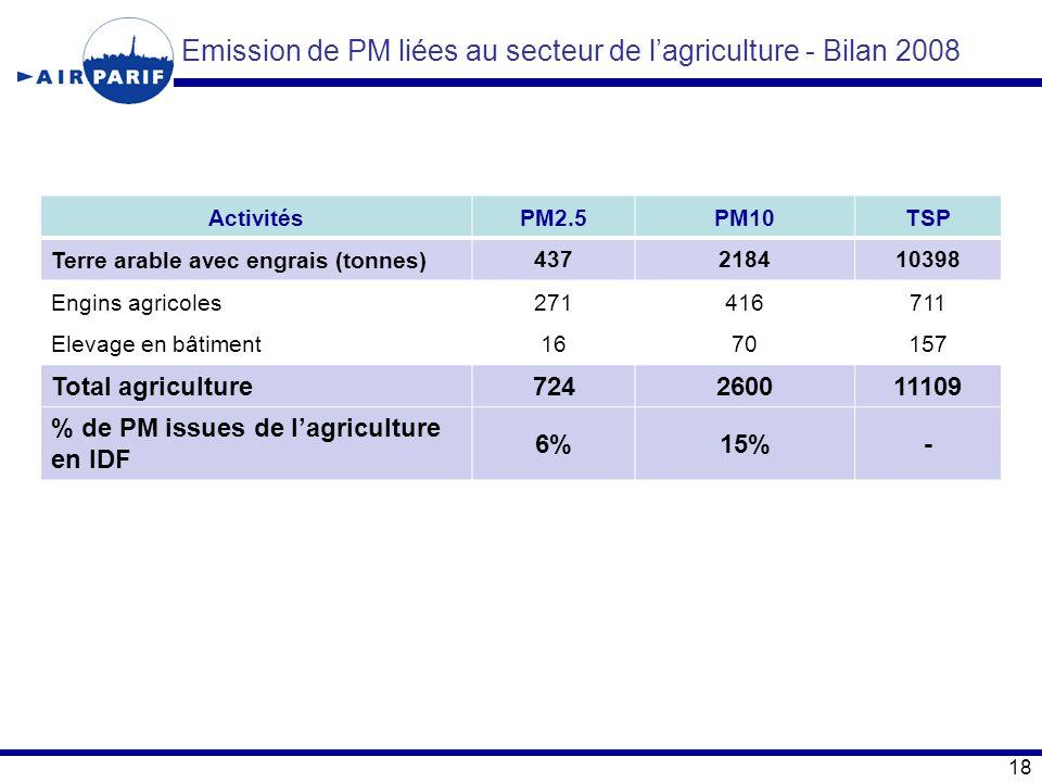 ActivitésPM2.5PM10TSP Terre arable avec engrais (tonnes)437218410398 Engins agricoles271416711 Elevage en bâtiment1670157 Total agriculture72426001110