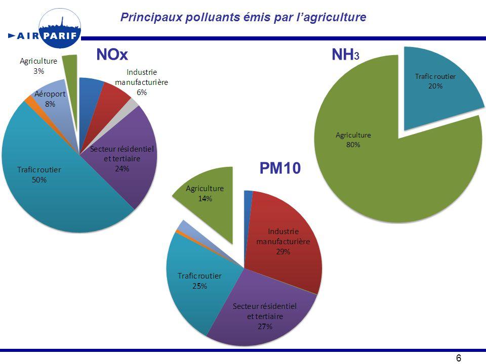 Principaux polluants émis par l'agriculture 6 PM10 NOxNH 3