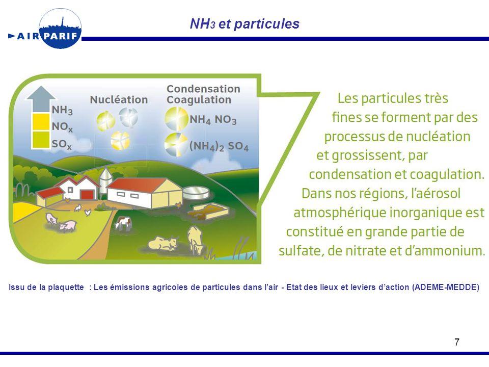 NH 3 et particules 7 Issu de la plaquette : Les émissions agricoles de particules dans l'air - Etat des lieux et leviers d'action (ADEME-MEDDE)