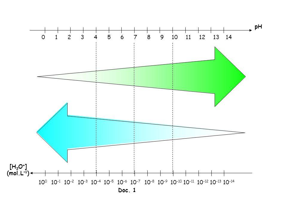 Le pH est une grandeur … Exemple 1 : Si pour des solutions A et B, [H 3 O + ] A = 1,0.10 –3 mol.L –1 et [H 3 O + ] B = 4,8.10 –5 mol.L –1, quelles sont les valeurs des pH A et pH B .