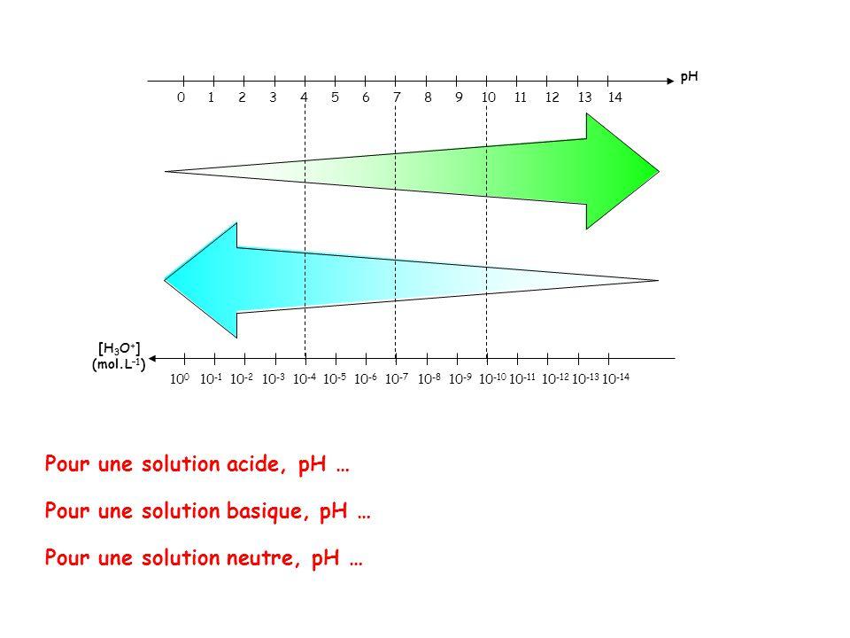 SubstancepH approximatif Acide chlorhydrique molaire0 Solution pour batterie< 1,0 Acide gastrique2,0 Jus de citron2,4 Cola2,5 Vinaigre2,9 Jus d'orange ou de pomme3,5 Bière4,5 Café5,0 Thé5,5 Pluie acide< 5,6 Lait6,5 Eau pure7,0 Salive6,5 – 7,4 Sang7,34 – 7,45 Eau de mer8,0 Savon9,0 – 10,0 Ammoniaque molaire11,5 Hydroxyde de calcium molaire12,5 Hydroxyde de sodium molaire14,0 Doc.