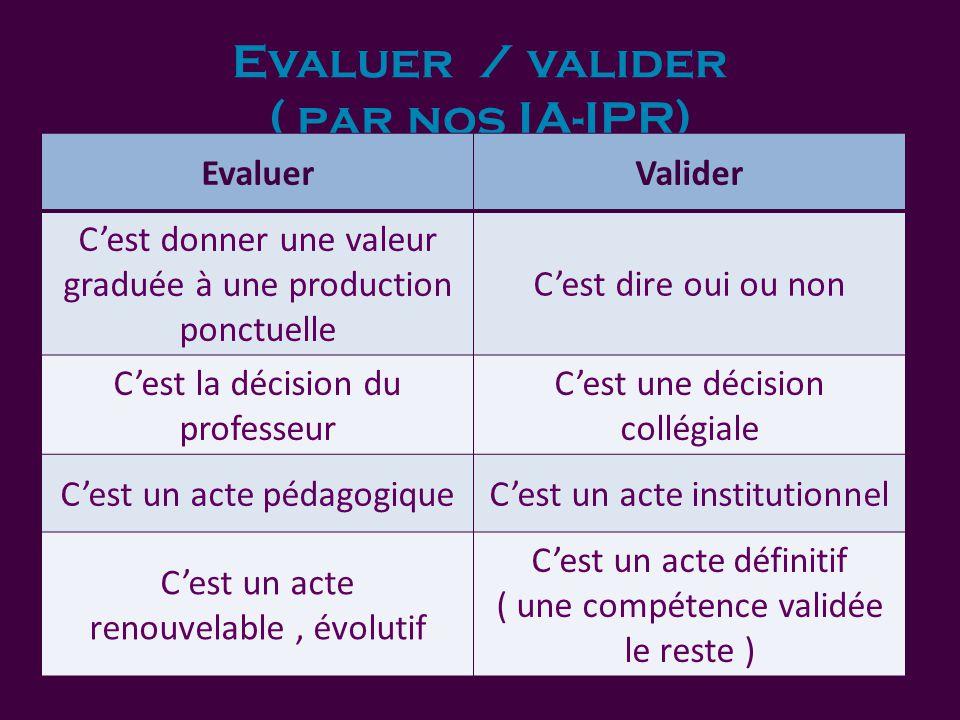Evaluer / valider ( par nos IA-IPR) EvaluerValider C'est donner une valeur graduée à une production ponctuelle C'est dire oui ou non C'est la décision du professeur C'est une décision collégiale C'est un acte pédagogiqueC'est un acte institutionnel C'est un acte renouvelable, évolutif C'est un acte définitif ( une compétence validée le reste )