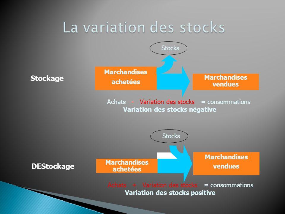 Charges Achats marchandises Variation stocks Achats MP et appro. Variation stocks Autres achats / ch. exc. Impôts et taxes Salaires Charges sociales D