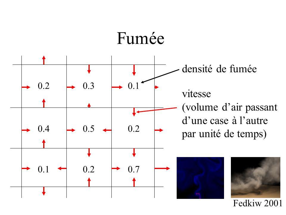 Fumée 0.20.30.1 0.20.50.4 0.10.20.7 densité de fumée vitesse (volume d'air passant d'une case à l'autre par unité de temps) Fedkiw 2001