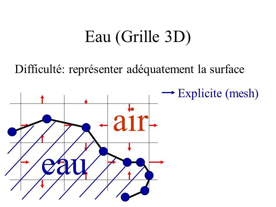Difficulté: représenter adéquatement la surface Eau (Grille 3D) Explicite (mesh) Implicite (% eau) 0.25 0.0 0.450.92 0.48 1.0