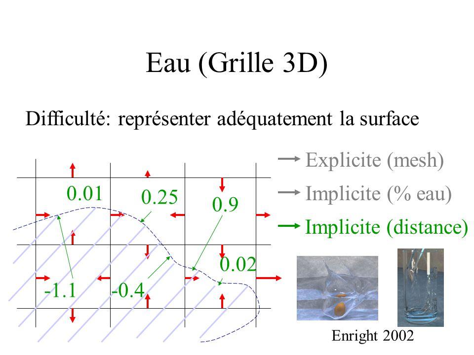 Explicite (mesh) Implicite (% eau) 0.25 0.9 0.02 -0.4 0.01 -1.1 Implicite (distance) Difficulté: représenter adéquatement la surface Eau (Grille 3D) Enright 2002
