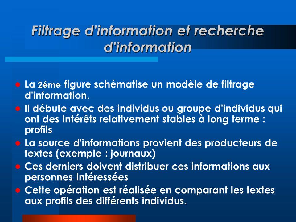  La 2éme figure schématise un modèle de filtrage d'information.  Il débute avec des individus ou groupe d'individus qui ont des intérêts relativemen