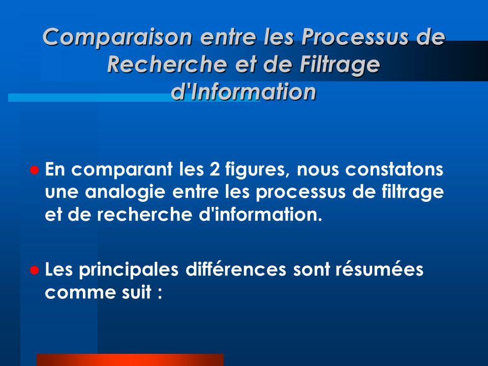 Comparaison entre les Processus de Recherche et de Filtrage d'Information  En comparant les 2 figures, nous constatons une analogie entre les process