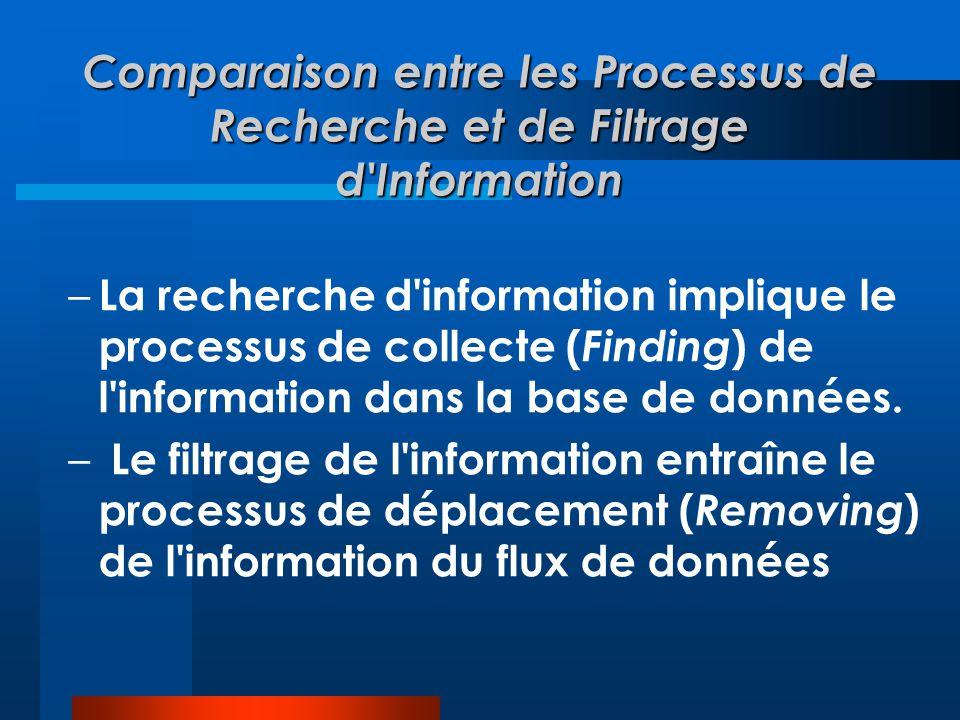 Comparaison entre les Processus de Recherche et de Filtrage d'Information – La recherche d'information implique le processus de collecte ( Finding ) d