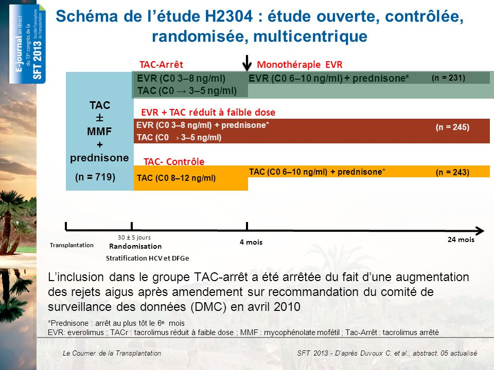 Le Courrier de la Transplantation Efficacité : critère composite et ses composants : (rejet aigu prouvé par biopsie et traité (RAPBt), perte du greffon, décès) p = 0,010 p = 0,203 p = 0,661 p = 0,701 n = 14n = 30 n = 11 n = 18n = 9n = 7 n = 12n = 10 Population ITT – Analyse à 24 mois n = 24n = 29 p = 0,452 Critère composite incluant le rejet aigu prouvé par biopsie et traité (RAPBt), perte du greffon ou décès ; EVR : everolimus ; TAC : tacrolimus ; TACr : tacrolimus réduit à faible dose ; C : contrôle SFT 2013 - D'après Duvoux C.