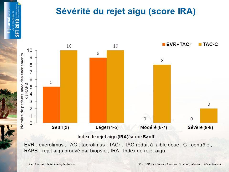 Le Courrier de la Transplantation Impact sur la fonction rénale Évolution de la fonction rénale au cours du temps (Analyse sous traitement) DFGe : débit de filtration glomérulaire estimé ; ∆ DFGe : variation du débit de filtration glomérulaire estimé ; EVR : everolimus; TAC : tacrolimus ; TACr : tacrolimus réduit ; C : contrôle ; TH : transplantation hépatique ΔDFGe (ml/min) DFGe (ml/min) Temps après TH (mois) SFT 2013 - D'après Duvoux C.