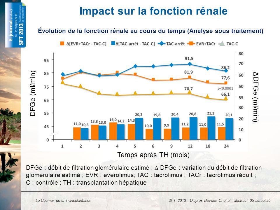Le Courrier de la Transplantation Impact sur la fonction rénale Évolution de la fonction rénale au cours du temps (Analyse sous traitement) DFGe : déb