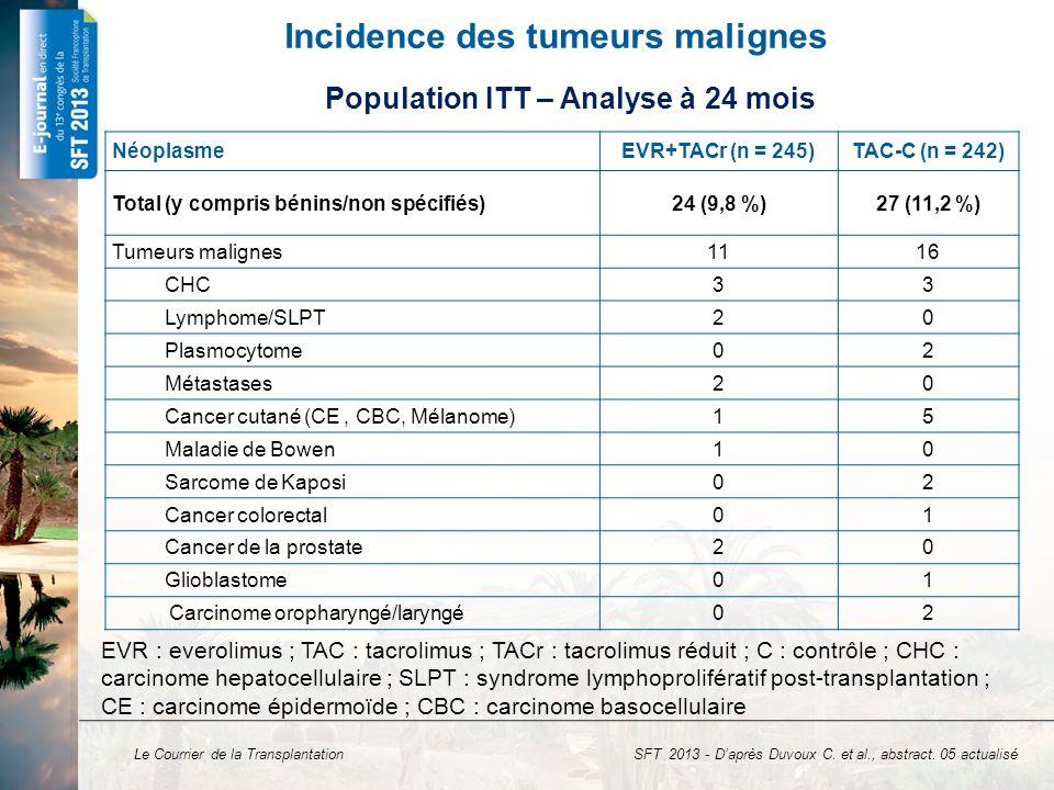 Le Courrier de la Transplantation Incidence des tumeurs malignes Néoplasme EVR+TACr (n = 245)TAC-C (n = 242) Total (y compris bénins/non spécifiés)24