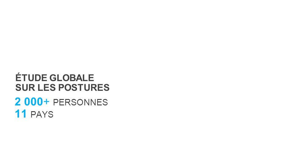 11 PAYS ÉTUDE GLOBALE SUR LES POSTURES 2 000+ PERSONNES