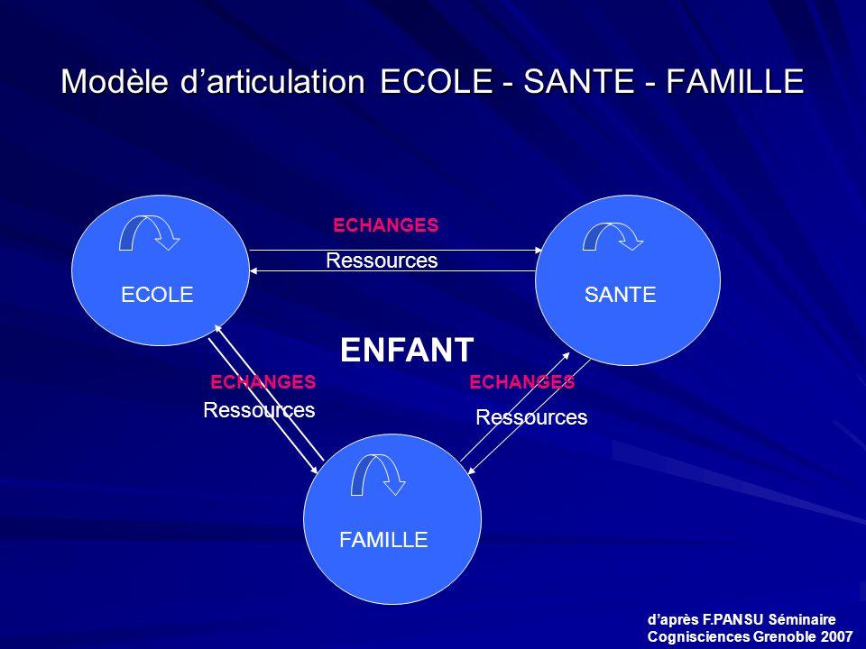 Modèle d'articulation ECOLE - SANTE - FAMILLE Ressources ECOLESANTE FAMILLE Ressources ENFANT ECHANGES Ressources d'après F.PANSU Séminaire Cogniscien