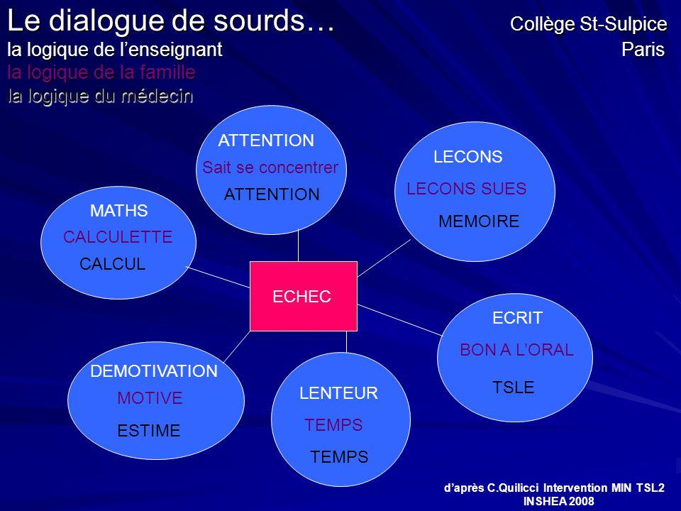Le dialogue de sourds… Collège St-Sulpice la logique de l'enseignant Paris la logique de la famille la logique du médecin MATHS ATTENTION ECHEC LECONS