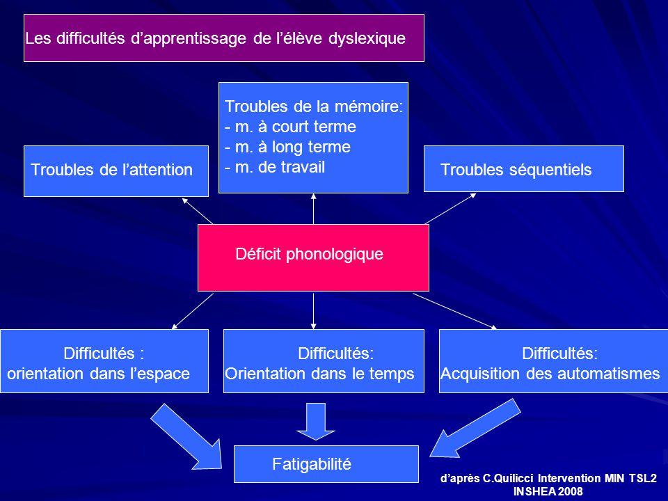 Déficit phonologique Les difficultés d'apprentissage de l'élève dyslexique Troubles de la mémoire: - m. à court terme - m. à long terme - m. de travai
