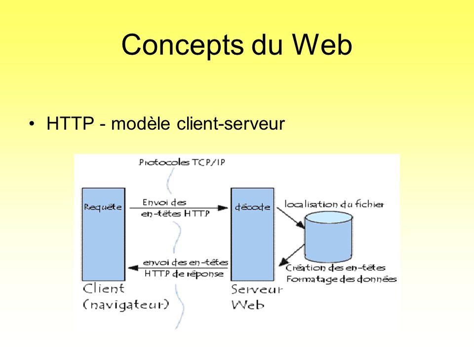 Concepts du Web •HTTP - modèle client-serveur