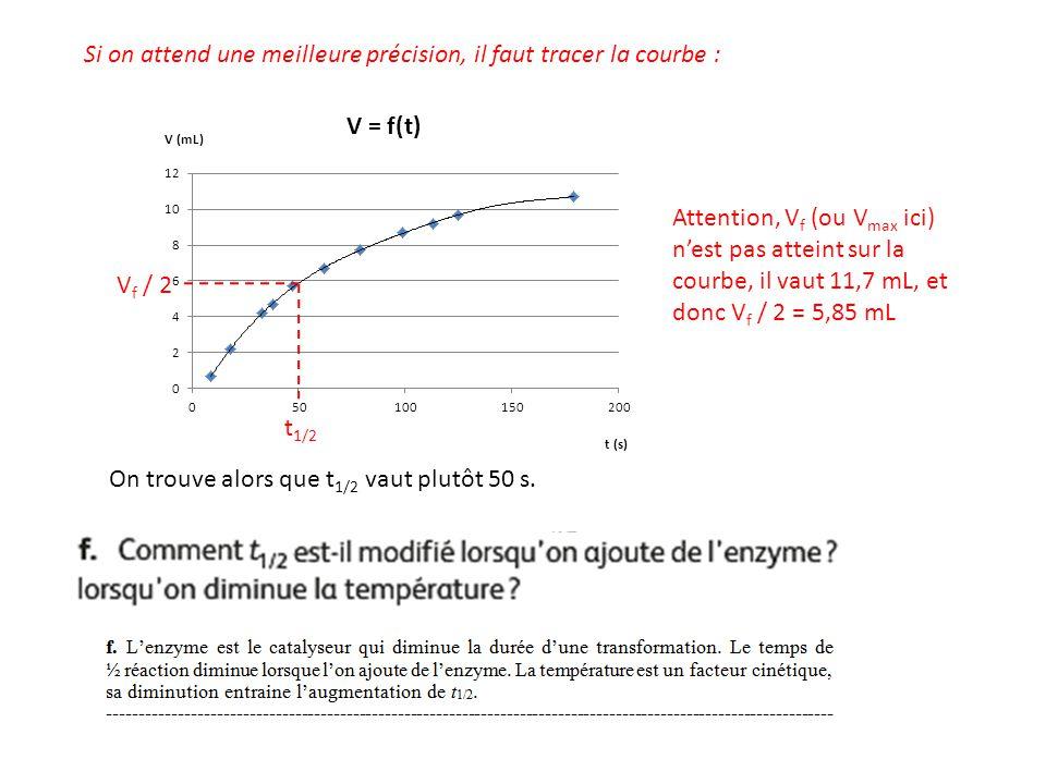 Si on attend une meilleure précision, il faut tracer la courbe : Attention, V f (ou V max ici) n'est pas atteint sur la courbe, il vaut 11,7 mL, et do