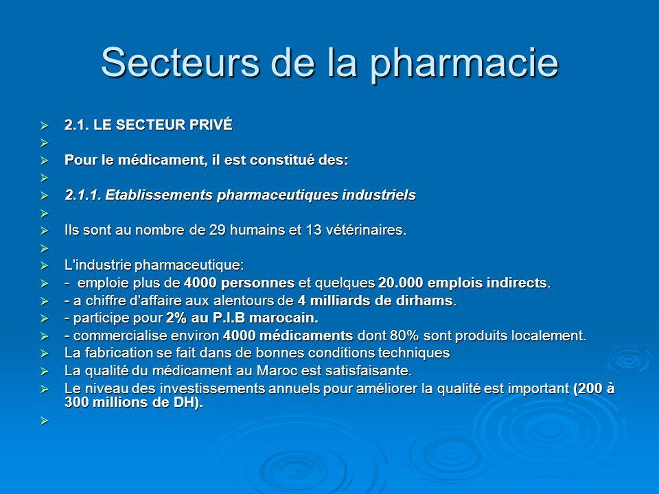 Secteurs de la pharmacie  2.1. LE SECTEUR PRIVÉ   Pour le médicament, il est constitué des:   2.1.1. Etablissements pharmaceutiques industriels 